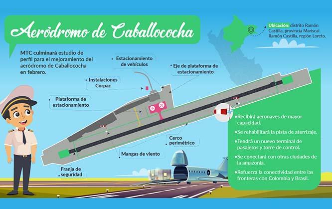 MTC culminará estudio de perfil para el mejoramiento del aeródromo de Caballococha en febrero